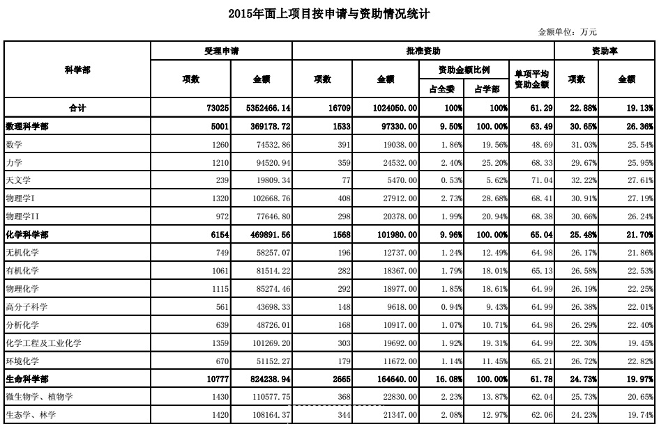 1 - 2015年国家自科基金资助项目统计