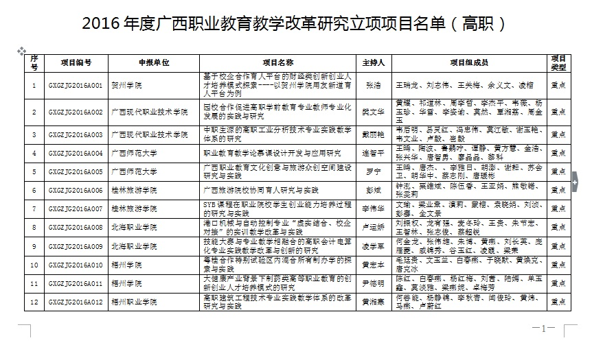 20170223144651892 - 关于公布2016年度广西职业教育教学改革研究项目立项结果的通知