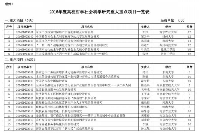 20170224111529953 - 2016年江苏省教育厅高校哲学社会科学重大重点立项名单