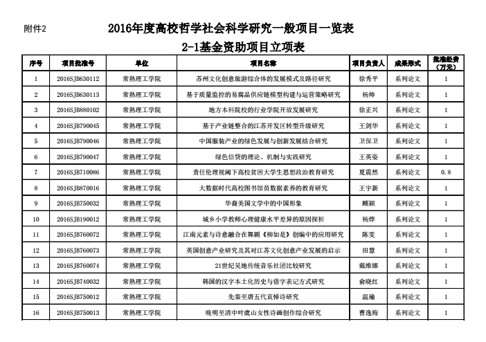 20170224113146471 1 - 江苏省教育厅关于公布2016年度高校哲学社会科学研究项目的通知