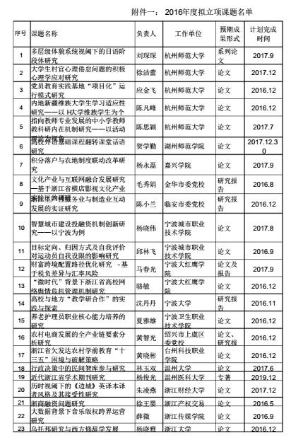 2013年浙江省社科联_浙江:2016年度省社科联研究课题拟立项课题名单